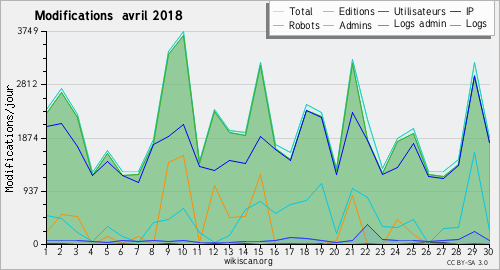 Graphique des modifications avril 2018